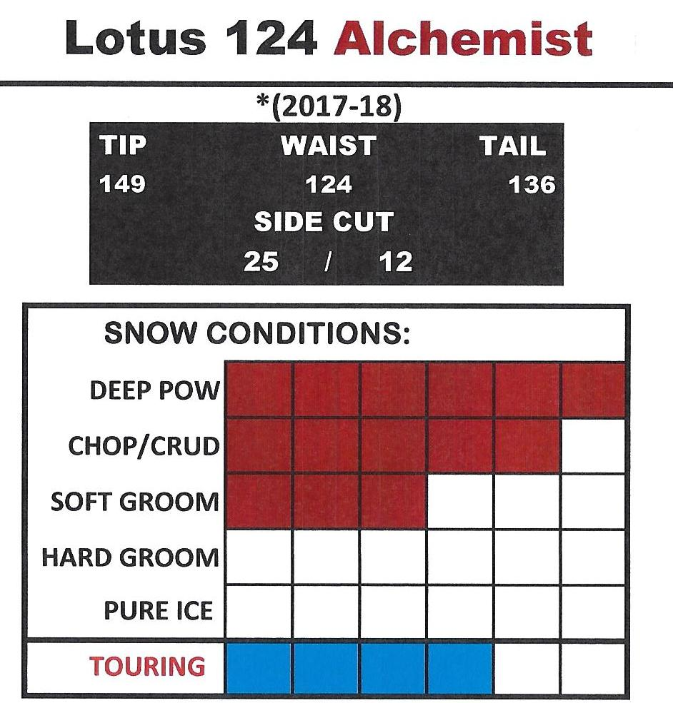 DPS Lotus 124 Spoon Alchemist Chart